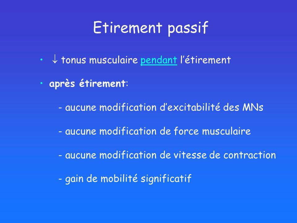 Etirement passif tonus musculaire pendant létirement après étirement: - aucune modification dexcitabilité des MNs - aucune modification de force musculaire - aucune modification de vitesse de contraction - gain de mobilité significatif