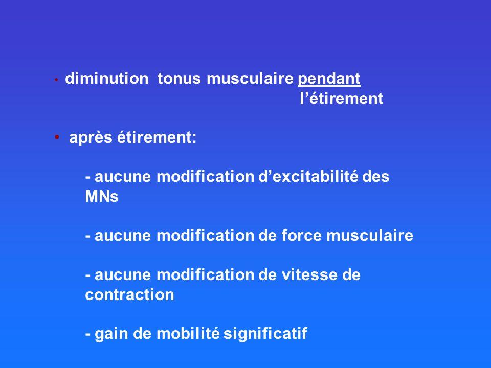 diminution tonus musculaire pendant létirement après étirement: - aucune modification dexcitabilité des MNs - aucune modification de force musculaire - aucune modification de vitesse de contraction - gain de mobilité significatif