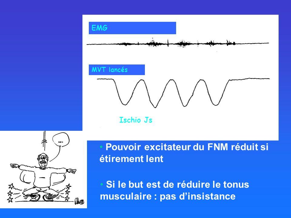 EMG MVT lancés Ischio Js Si le but est de réduire le tonus musculaire : pas dinsistance Pouvoir excitateur du FNM réduit si étirement lent