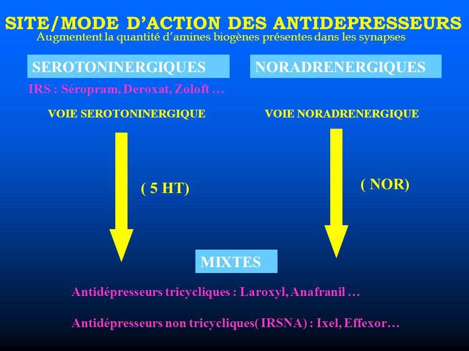 VOIE SEROTONINERGIQUE VOIE NORADRENERGIQUE SITE/MODE DACTION DES ANTIDEPRESSEURS SEROTONINERGIQUESNORADRENERGIQUES MIXTES Antidépresseurs tricycliques : Laroxyl, Anafranil … Antidépresseurs non tricycliques( IRSNA) : Ixel, Effexor… ( 5 HT) ( NOR) Augmentent la quantité damines biogènes présentes dans les synapses IRS : Séropram, Deroxat, Zoloft …