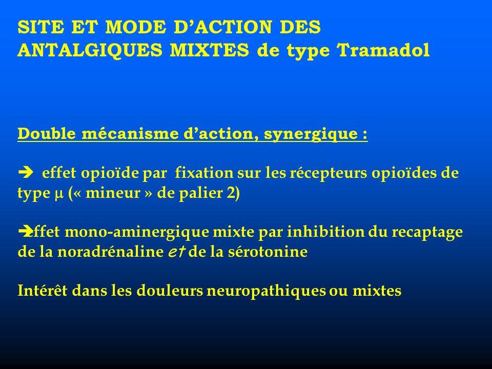 SITE ET MODE DACTION DES ANTALGIQUES MIXTES de type Tramadol Double mécanisme daction, synergique : effet opioïde par fixation sur les récepteurs opioïdes de type (« mineur » de palier 2) effet mono-aminergique mixte par inhibition du recaptage de la noradrénaline et de la sérotonine Intérêt dans les douleurs neuropathiques ou mixtes