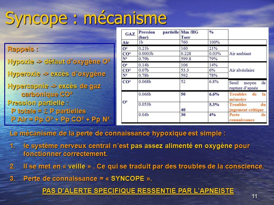 11 Syncope : mécanisme Le mécanisme de la perte de connaissance hypoxique est simple : 1.le système nerveux central nest pas assez alimenté en oxygène