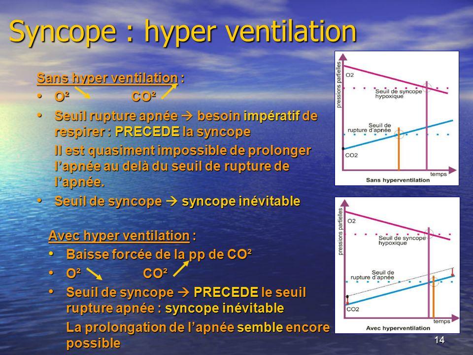 14 Syncope : hyper ventilation Avec hyper ventilation : Baisse forcée de la pp de CO² Baisse forcée de la pp de CO² O² CO² O² CO² Seuil de syncope PRE