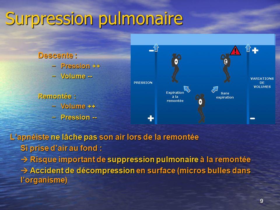 9 Surpression pulmonaire Lapnéiste ne lâche pas son air lors de la remontée Si prise dair au fond : Risque important de suppression pulmonaire à la re