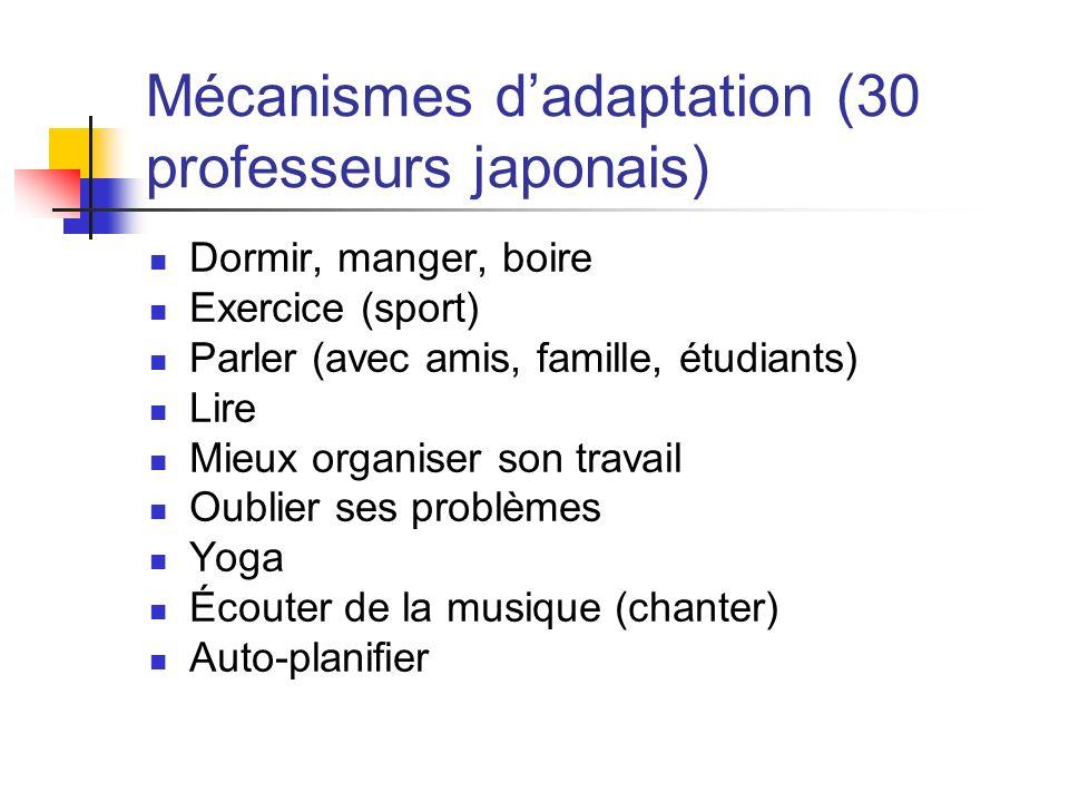 Mécanismes dadaptation (30 professeurs japonais) Dormir, manger, boire Exercice (sport) Parler (avec amis, famille, étudiants) Lire Mieux organiser so