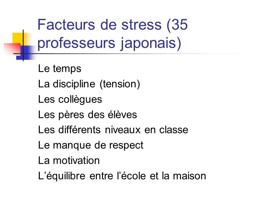 Facteurs de stress (35 professeurs japonais) Le temps La discipline (tension) Les collègues Les pères des élèves Les différents niveaux en classe Le m