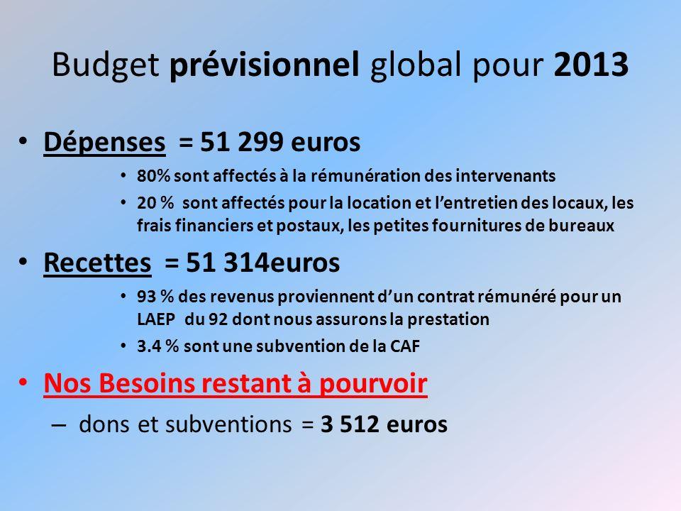 Budget prévisionnel global pour 2013 Dépenses = 51 299 euros 80% sont affectés à la rémunération des intervenants 20 % sont affectés pour la location
