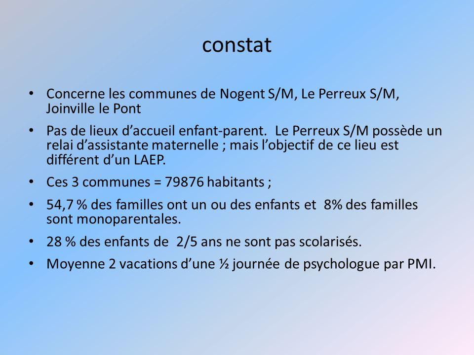 constat Concerne les communes de Nogent S/M, Le Perreux S/M, Joinville le Pont Pas de lieux daccueil enfant-parent. Le Perreux S/M possède un relai da
