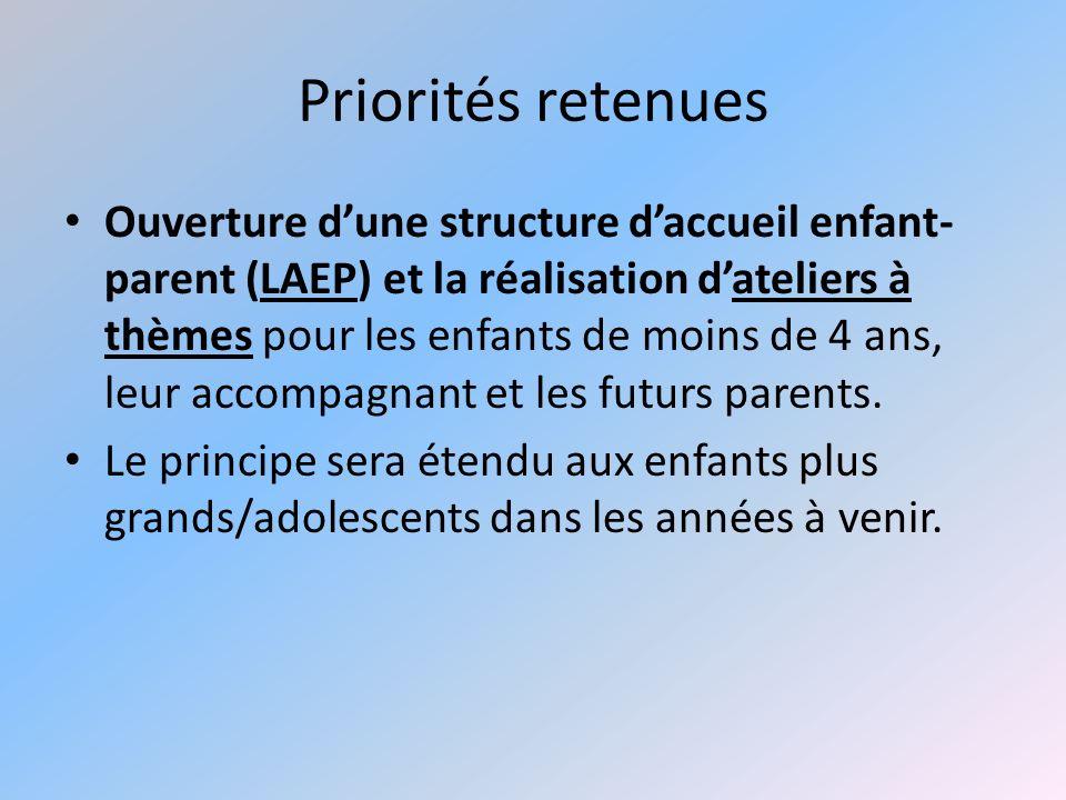 Priorités retenues Ouverture dune structure daccueil enfant- parent (LAEP) et la réalisation dateliers à thèmes pour les enfants de moins de 4 ans, le