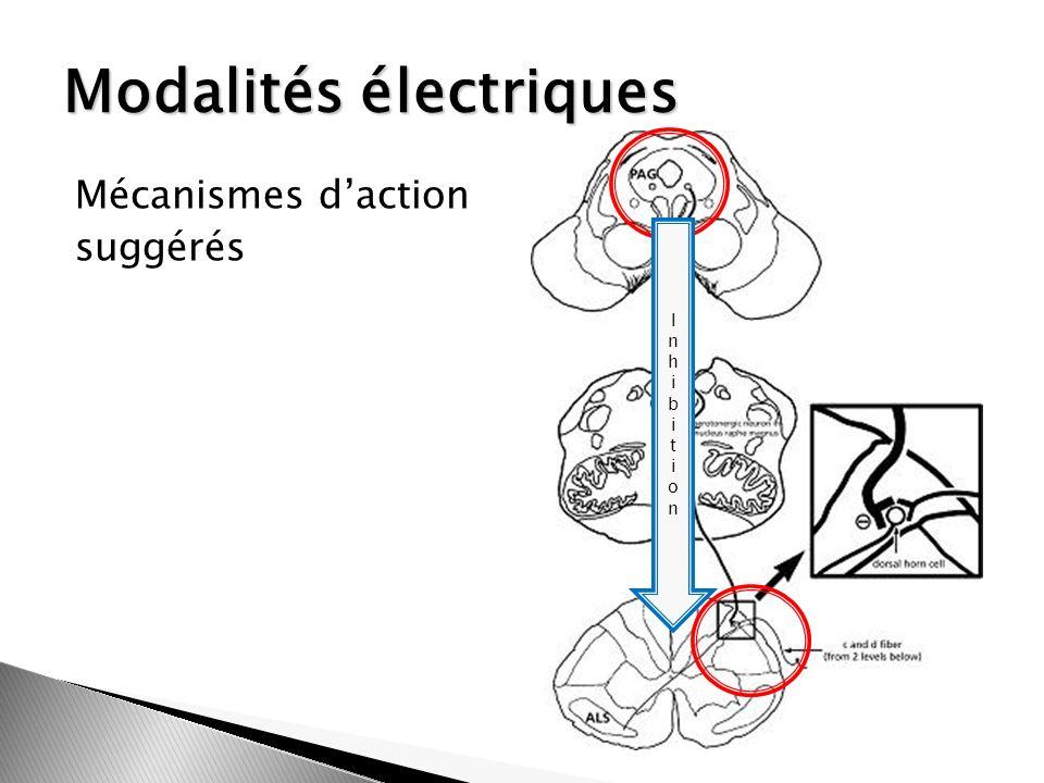 Modalités électriques Mécanismes daction suggérés InhibitionInhibition