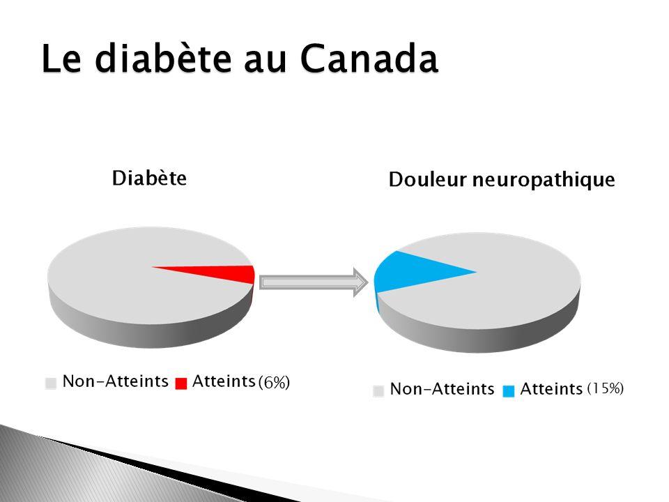 Le diabète au Canada (6%) (15%)