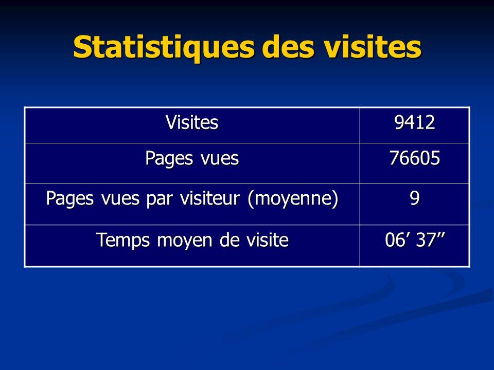 Statistiques des visites Visites9412 Pages vues 76605 Pages vues par visiteur (moyenne) 9 Temps moyen de visite 06 37