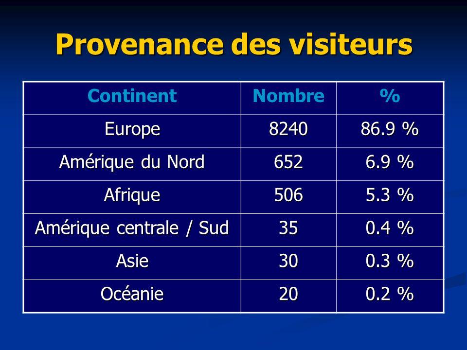 Provenance des visiteurs ContinentNombre% Europe8240 86.9 % Amérique du Nord 652 6.9 % Afrique506 5.3 % Amérique centrale / Sud 35 0.4 % Asie30 0.3 %