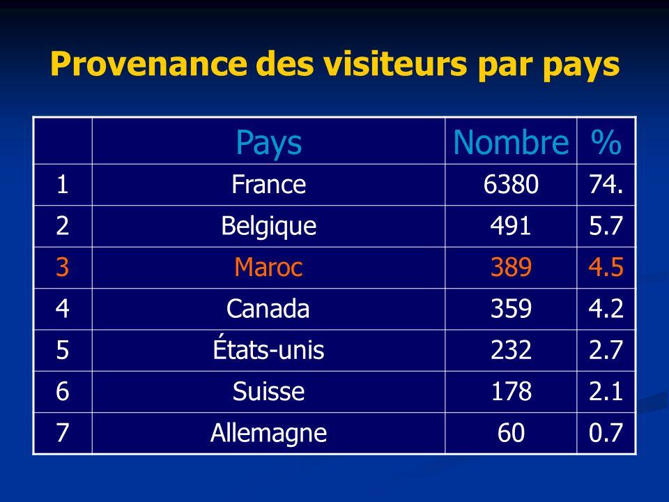 Provenance des visiteurs par pays PaysNombre% 1France638074. 2Belgique4915.7 3Maroc3894.5 4Canada3594.2 5États-unis2322.7 6Suisse1782.1 7Allemagne600.