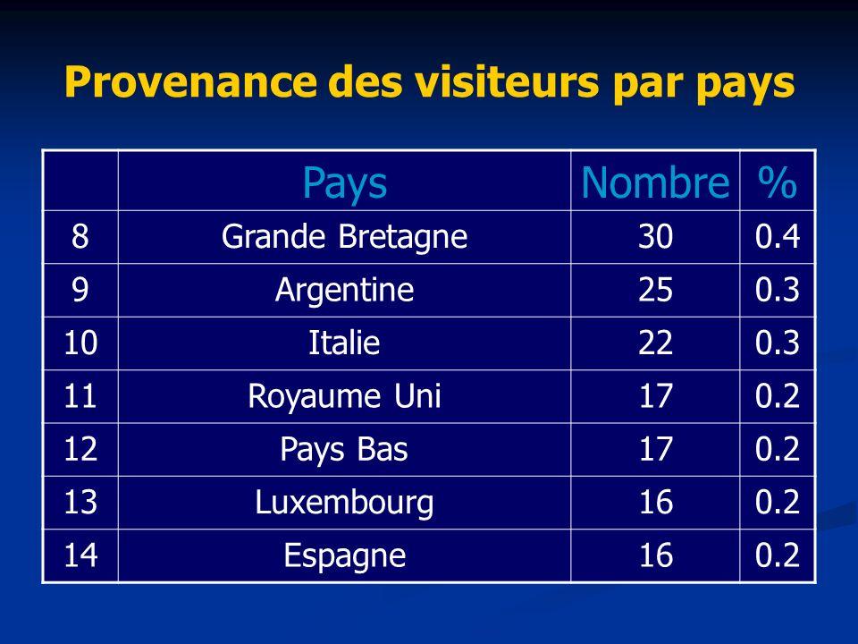 Provenance des visiteurs par pays PaysNombre% 8Grande Bretagne300.4 9Argentine250.3 10Italie220.3 11Royaume Uni170.2 12Pays Bas170.2 13Luxembourg160.2