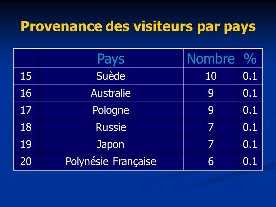 Provenance des visiteurs par pays PaysNombre% 15Suède100.1 16Australie90.1 17Pologne90.1 18Russie70.1 19Japon70.1 20Polynésie Française60.1