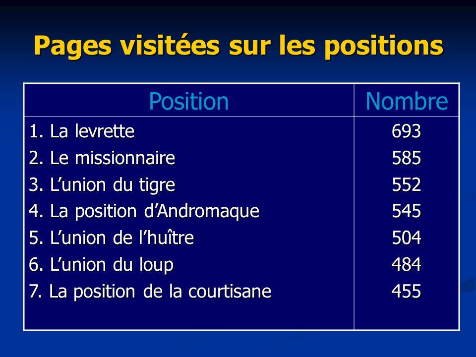 Pages visitées sur les positions PositionNombre 1.