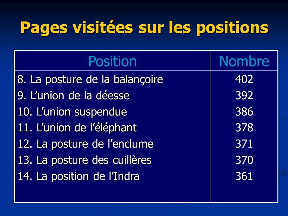 Pages visitées sur les positions PositionNombre 8. La posture de la balançoire 9. Lunion de la déesse 10. Lunion suspendue 11. Lunion de léléphant 12.