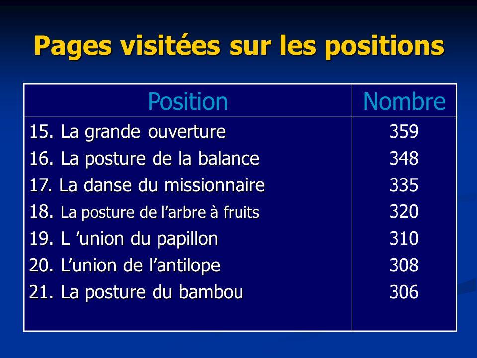 Pages visitées sur les positions PositionNombre 15.