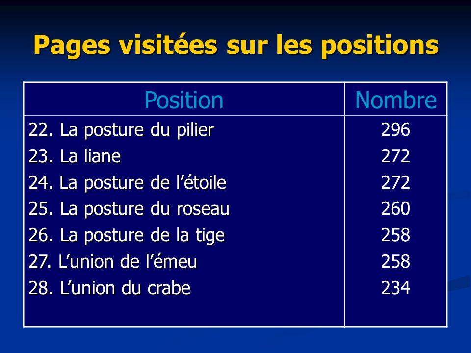Pages visitées sur les positions PositionNombre 22.