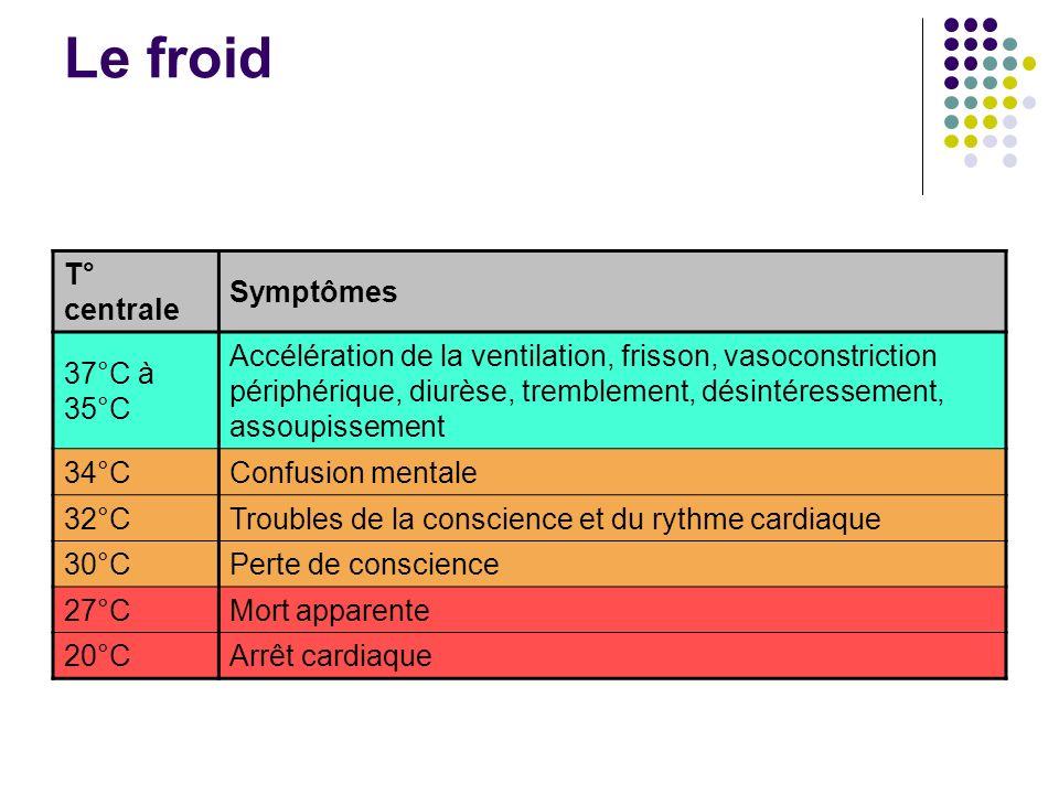 Le froid T° centrale Symptômes 37°C à 35°C Accélération de la ventilation, frisson, vasoconstriction périphérique, diurèse, tremblement, désintéressem