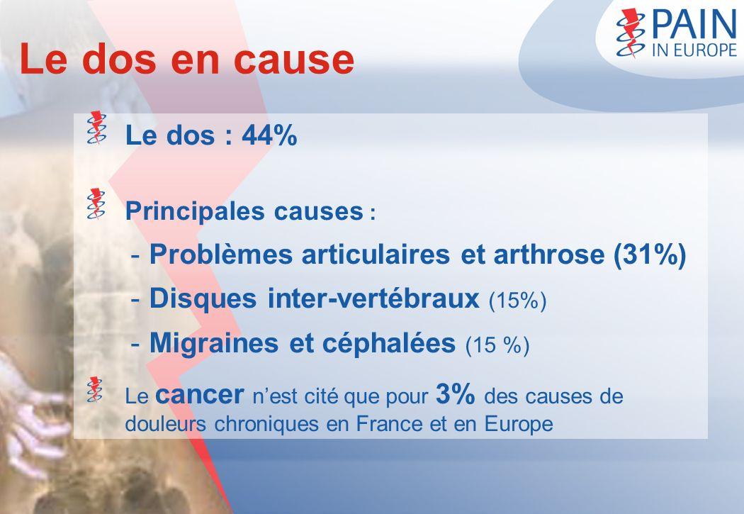 Le dos en cause Le dos : 44% Principales causes : -Problèmes articulaires et arthrose (31%) -Disques inter-vertébraux (15%) -Migraines et céphalées (1