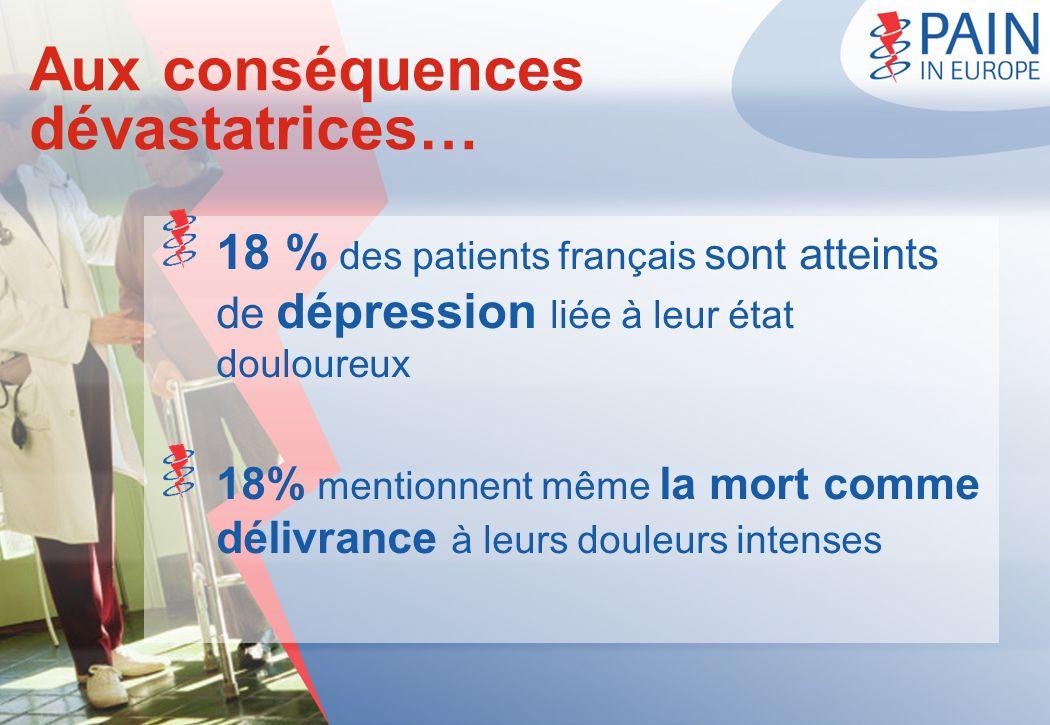 Aux conséquences dévastatrices… 18 % des patients français sont atteints de dépression liée à leur état douloureux 18% mentionnent même la mort comme