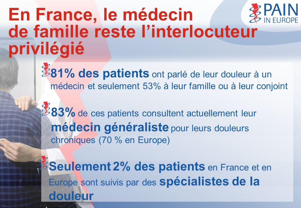 En France, le médecin de famille reste linterlocuteur privilégié 81% des patients ont parlé de leur douleur à un médecin et seulement 53% à leur famil