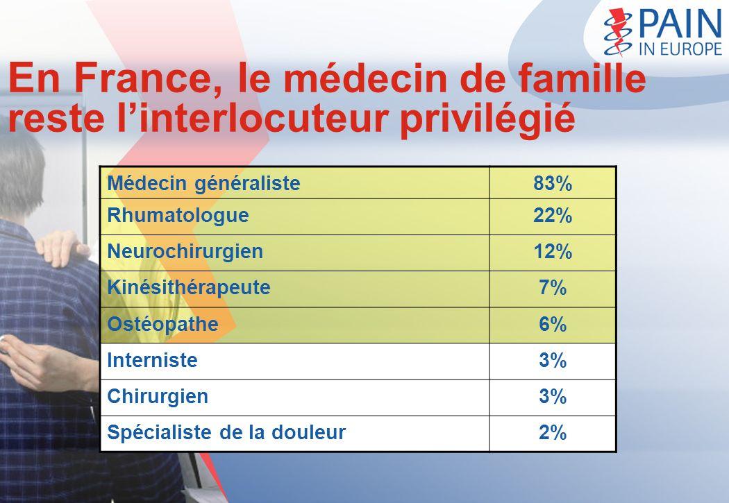En France, l e médecin de famille reste linterlocuteur privilégié Médecin généraliste83% Rhumatologue22% Neurochirurgien12% Kinésithérapeute7%7% Ostéo
