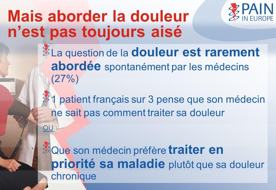 Mais aborder la douleur nest pas toujours aisé La question de la douleur est rarement abordée spontanément par les médecins (27%) 1 patient français s
