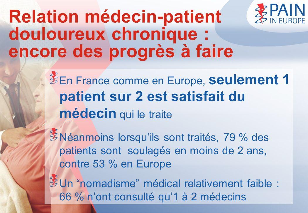 Relation médecin-patient douloureux chronique : encore des progrès à faire En France comme en Europe, seulement 1 patient sur 2 est satisfait du médec