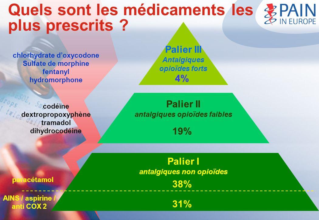 Quels sont les médicaments les plus prescrits ? Palier II antalgiques opioïdes faibles codéïne dextropropoxyphène tramadol dihydrocodéine 19% Palier I