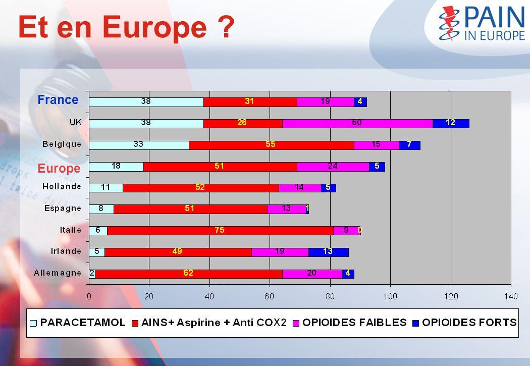 Et en Europe ? France Europe