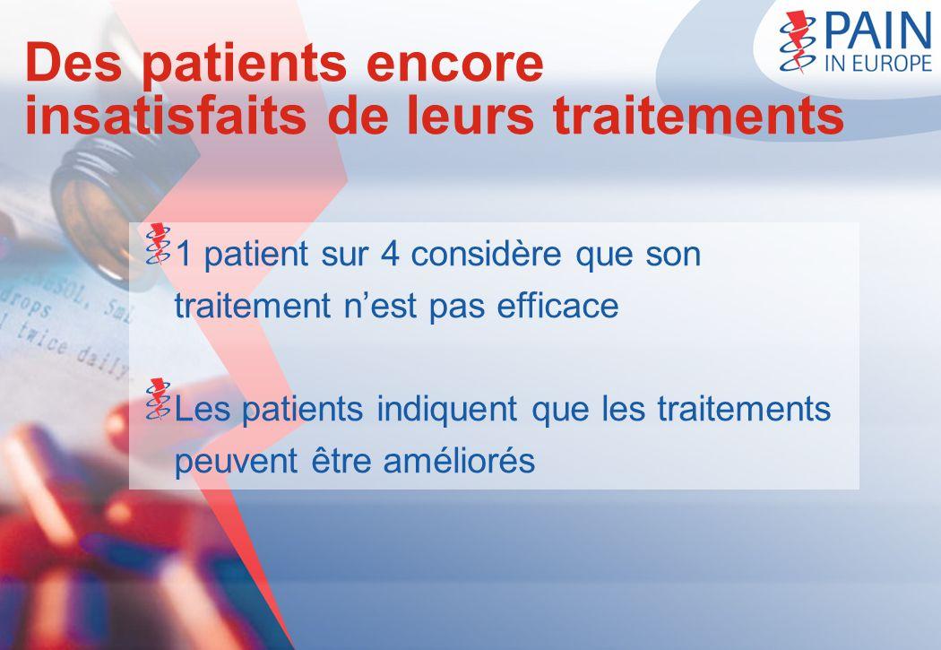 Des patients encore insatisfaits de leurs traitements 1 patient sur 4 considère que son traitement nest pas efficace Les patients indiquent que les tr