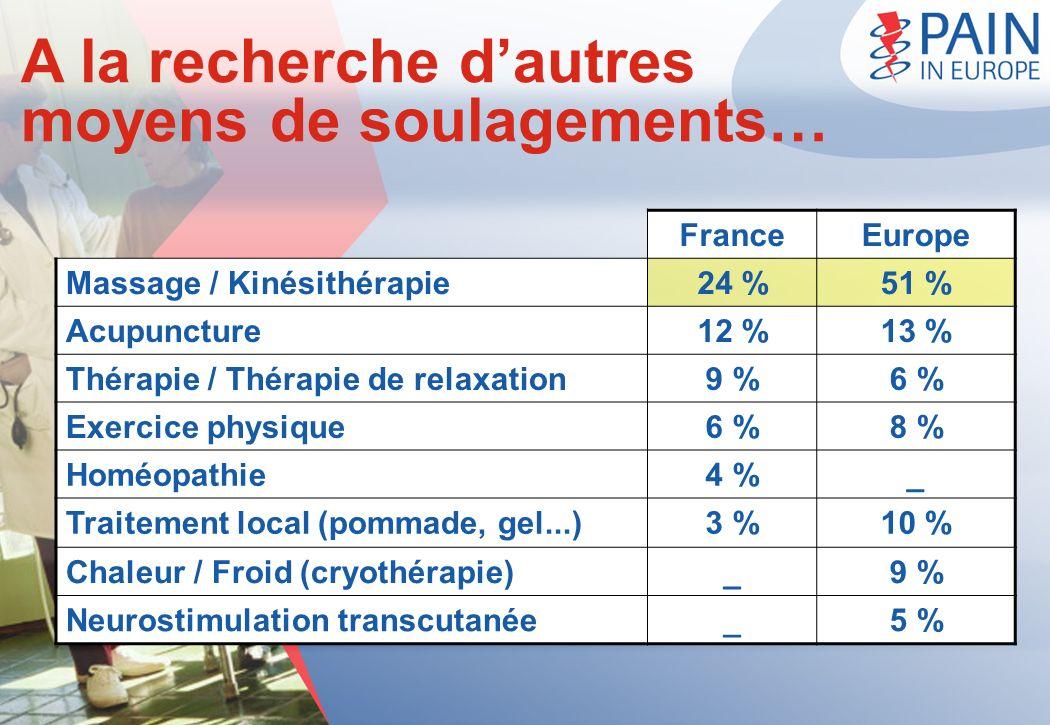 A la recherche dautres moyens de soulagements… FranceEurope Massage / Kinésithérapie24 %51 % Acupuncture12 %13 % Thérapie / Thérapie de relaxation9 %6