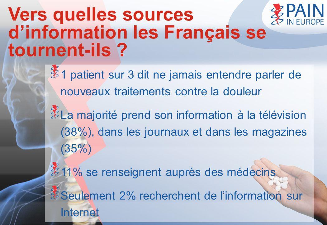 Vers quelles sources dinformation les Français se tournent-ils ? 1 patient sur 3 dit ne jamais entendre parler de nouveaux traitements contre la doule
