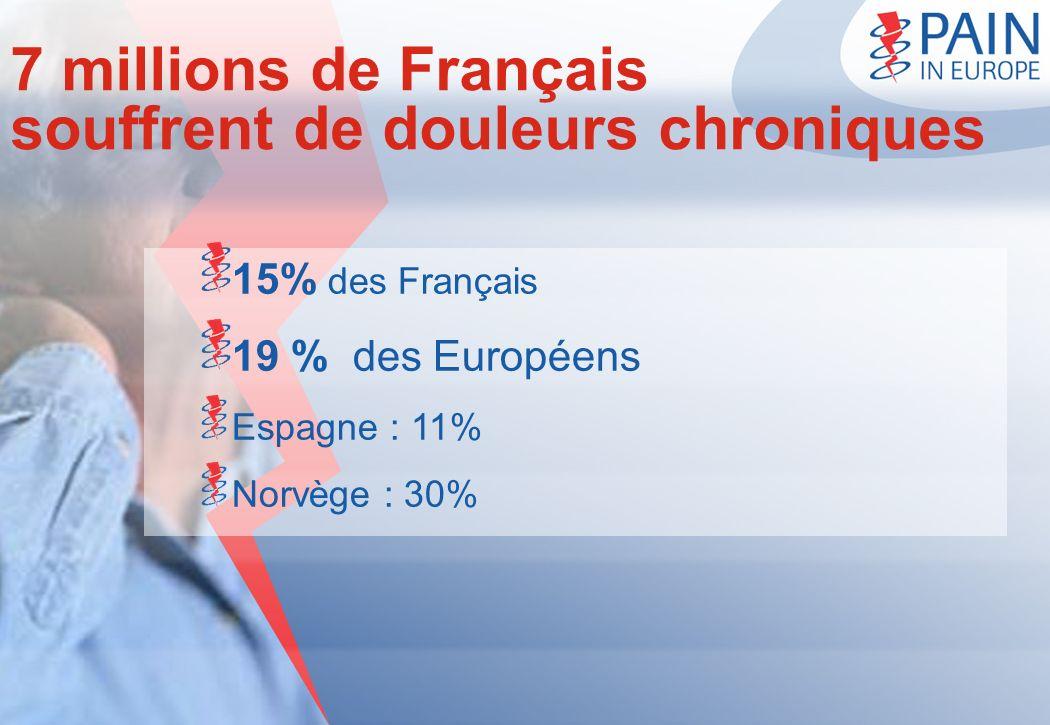 7 millions de Français souffrent de douleurs chroniques 15% des Français 19 % des Européens Espagne : 11% Norvège : 30%