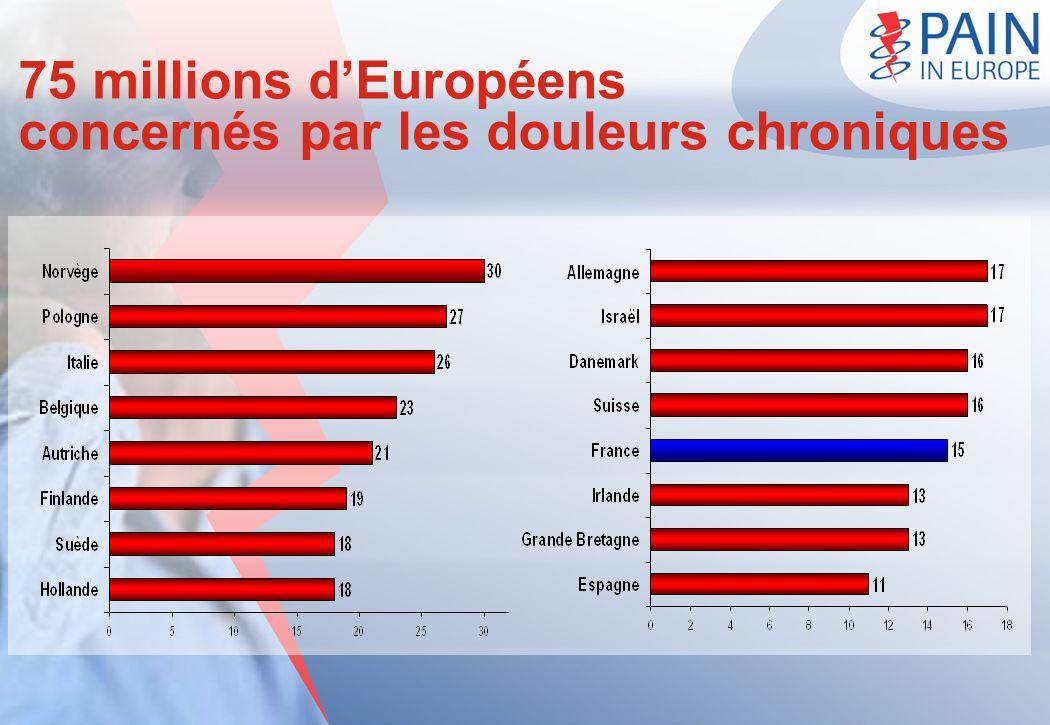 75 millions dEuropéens concernés par les douleurs chroniques