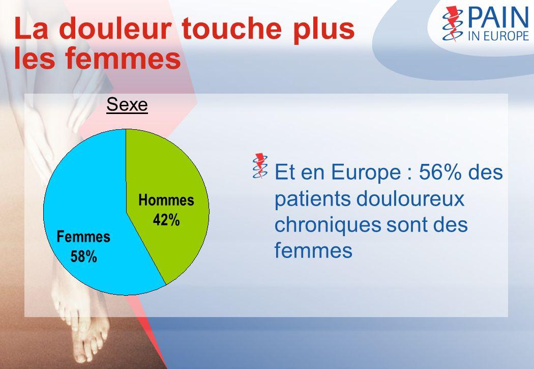 La douleur touche plus les femmes Sexe Et en Europe : 56% des patients douloureux chroniques sont des femmes Femmes 58% Hommes 42%