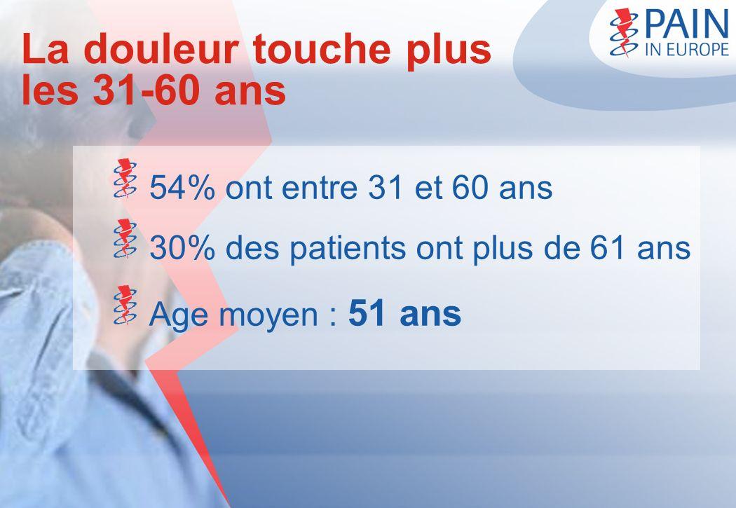 La douleur touche plus les 31-60 ans 54% ont entre 31 et 60 ans 30% des patients ont plus de 61 ans Age moyen : 51 ans