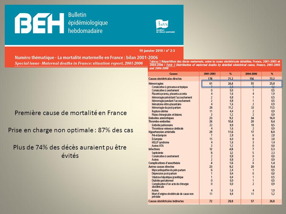 Première cause de mortalité en France Prise en charge non optimale : 87% des cas Plus de 74% des décès auraient pu être évités