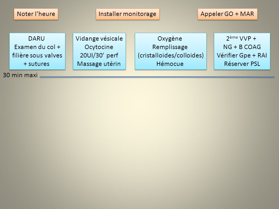 Noter lheure Installer monitorage Appeler GO + MAR DARU Examen du col + filière sous valves + sutures DARU Examen du col + filière sous valves + sutur