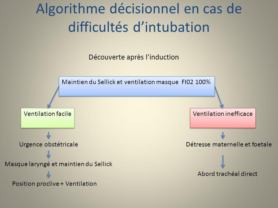 Algorithme décisionnel en cas de difficultés dintubation Découverte après linduction Maintien du Sellick et ventilation masque FI02 100% Ventilation f