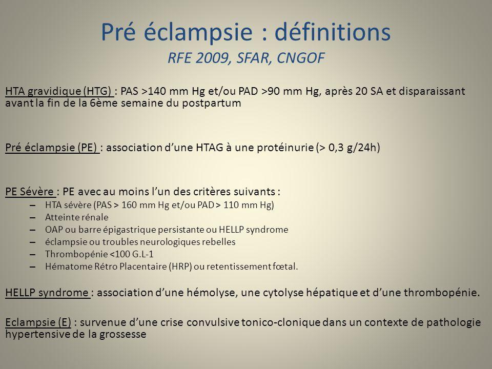 Pré éclampsie : définitions RFE 2009, SFAR, CNGOF HTA gravidique (HTG) : PAS >140 mm Hg et/ou PAD >90 mm Hg, après 20 SA et disparaissant avant la fin