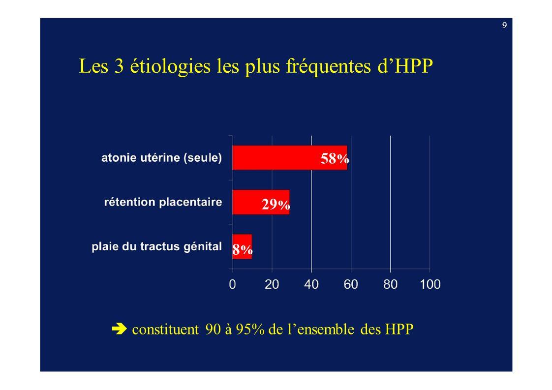 Les 3 étiologies les plus fréquentes dHPP 58 % 29 % 8%8% constituent 90 à 95% de lensemble des HPP 9