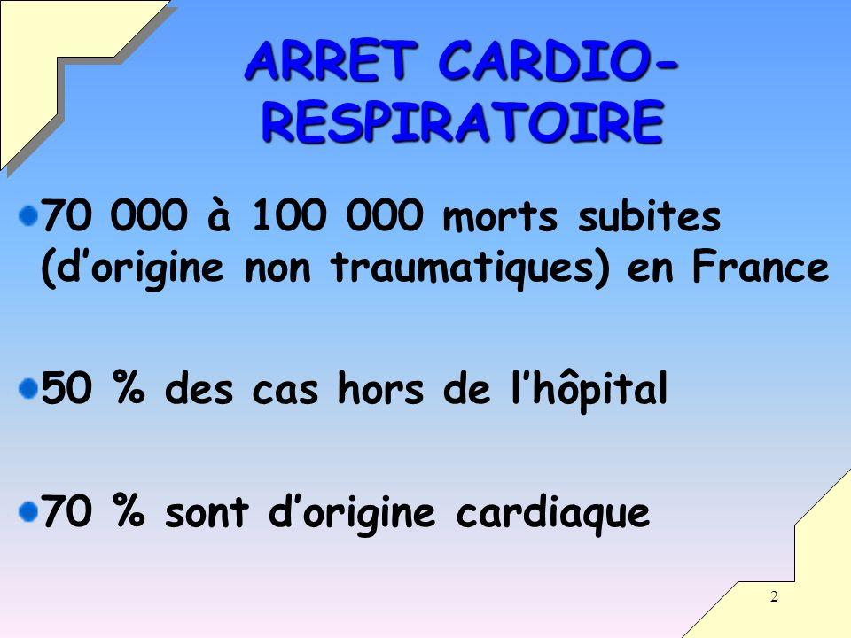 2 70 000 à 100 000 morts subites (dorigine non traumatiques) en France 50 % des cas hors de lhôpital 70 % sont dorigine cardiaque ARRET CARDIO- RESPIRATOIRE