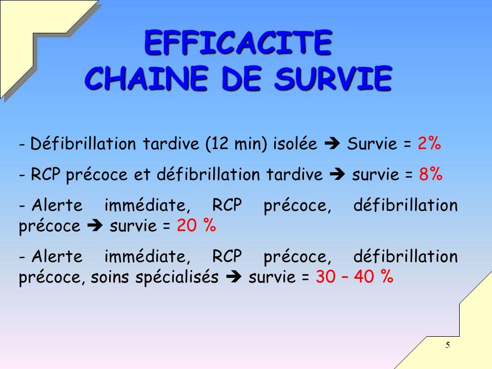 5 EFFICACITE CHAINE DE SURVIE - Défibrillation tardive (12 min) isolée Survie = 2% - RCP précoce et défibrillation tardive survie = 8% - Alerte immédiate, RCP précoce, défibrillation précoce survie = 20 % - Alerte immédiate, RCP précoce, défibrillation précoce, soins spécialisés survie = 30 – 40 %