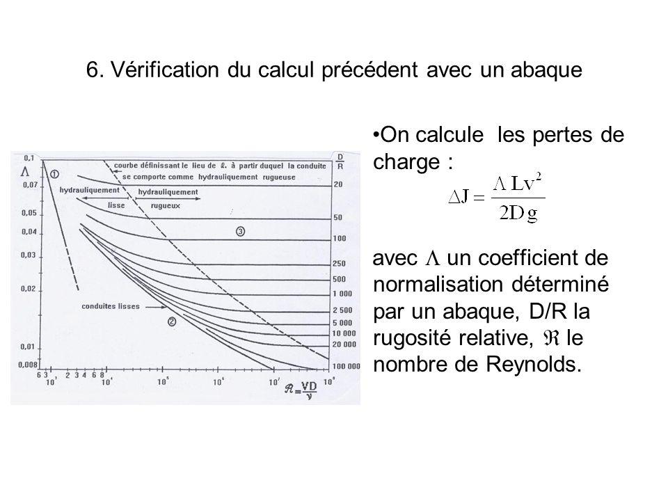 6. Vérification du calcul précédent avec un abaque On calcule les pertes de charge : avec un coefficient de normalisation déterminé par un abaque, D/R
