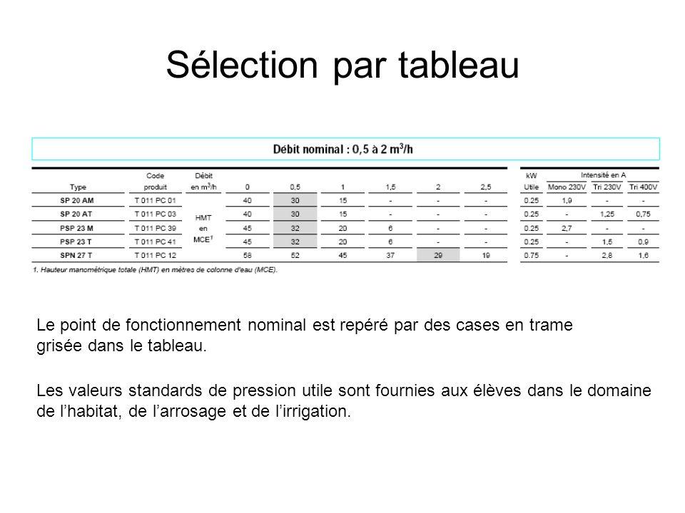 Sélection par tableau Le point de fonctionnement nominal est repéré par des cases en trame grisée dans le tableau. Les valeurs standards de pression u
