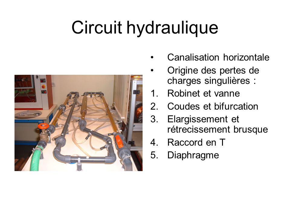 Circuit hydraulique Canalisation horizontale Origine des pertes de charges singulières : 1.Robinet et vanne 2.Coudes et bifurcation 3.Elargissement et